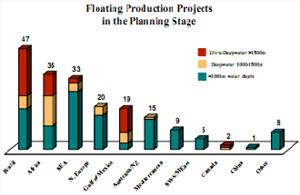 Floating Production Projects.bmp